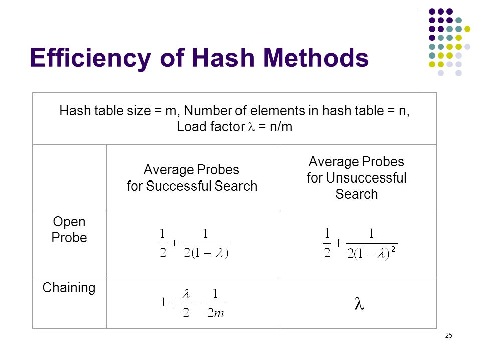 Efficiency of Hash Methods