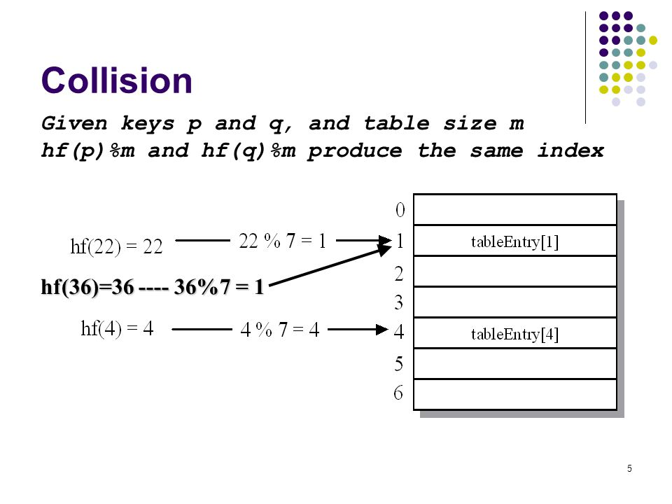 Collision Given keys p and q, and table size m