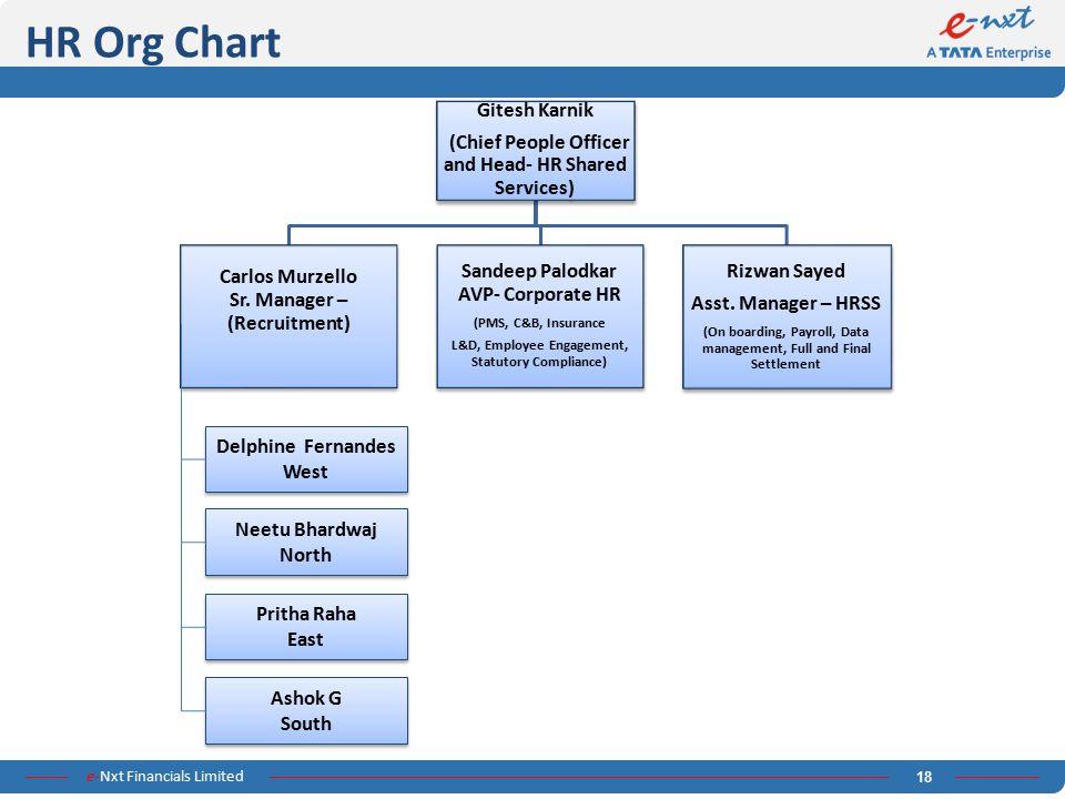 HR Org Chart Gitesh Karnik