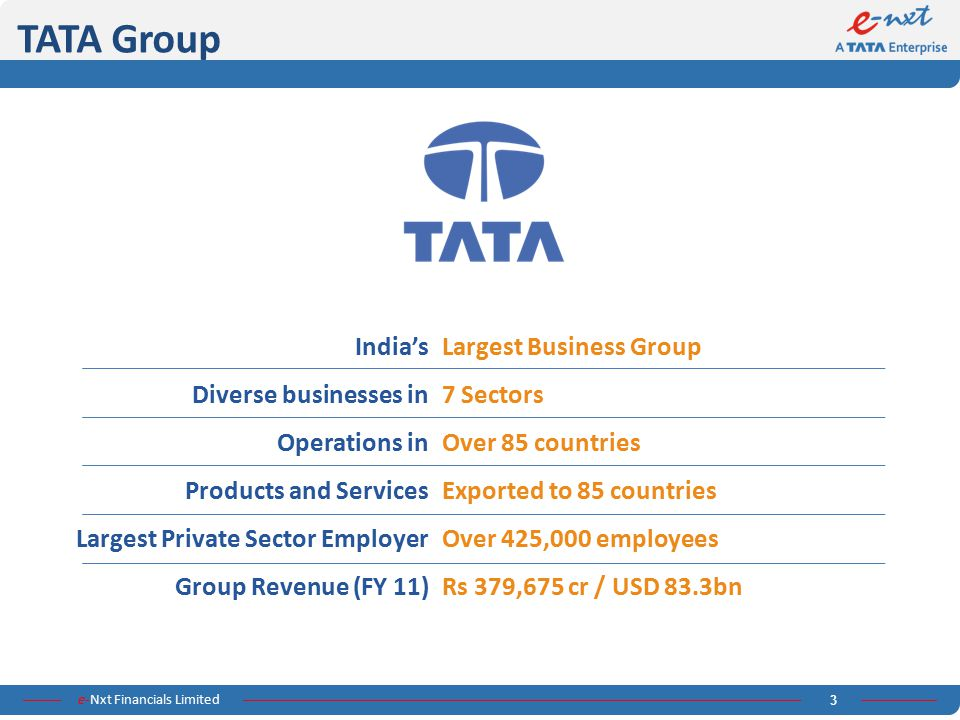 TATA Group India's Diverse businesses in Operations in