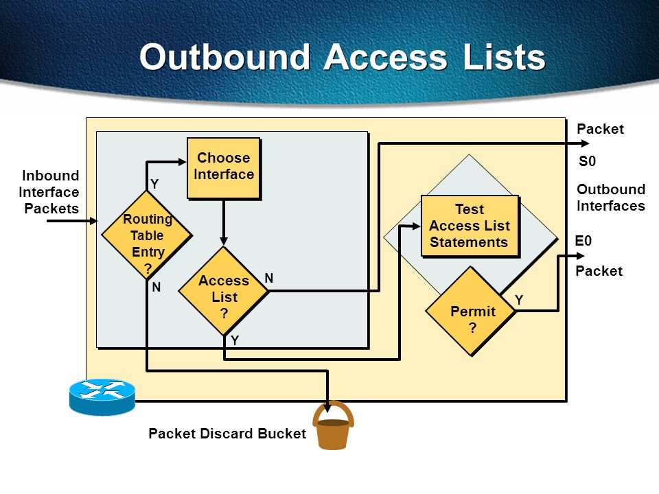 Outbound Access Lists Packet Choose S0 Interface Inbound Interface