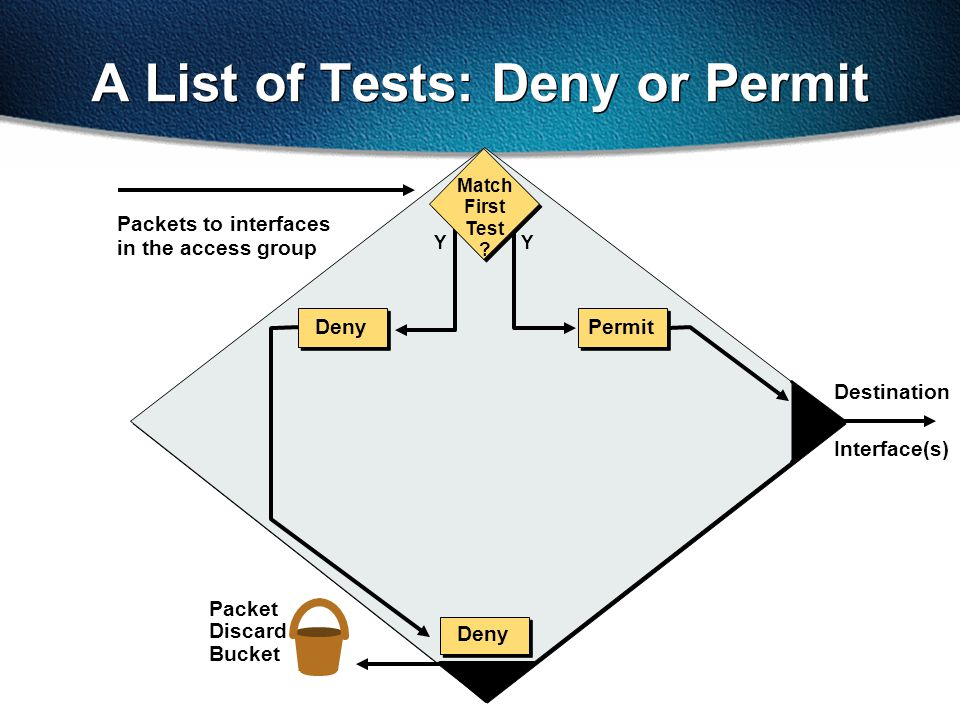 A List of Tests: Deny or Permit
