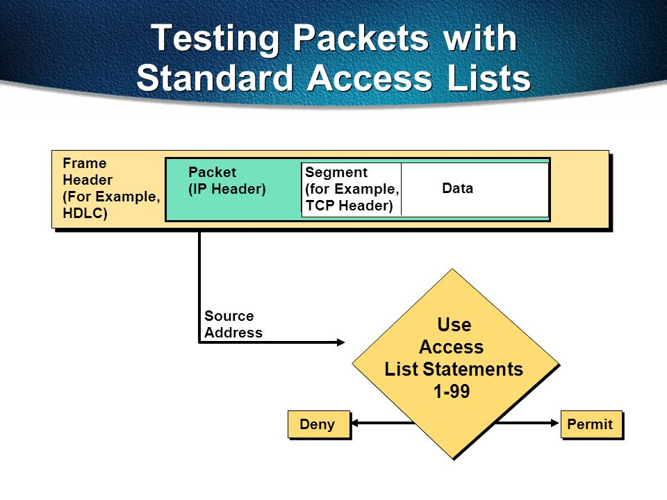 Testing Packets with Standard Access Lists