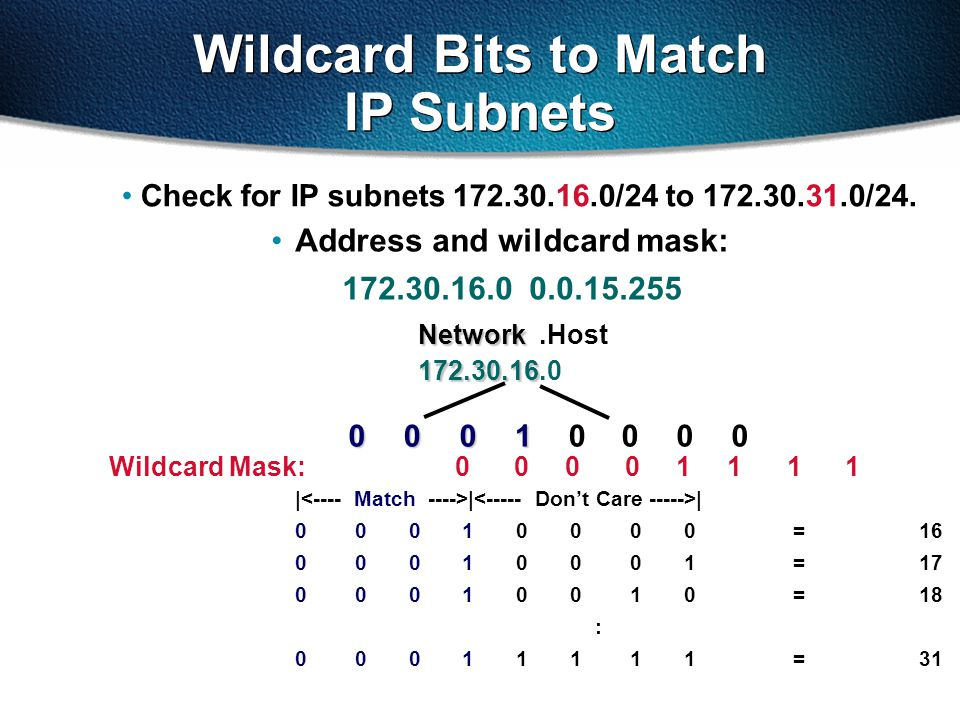 Wildcard Bits to Match IP Subnets