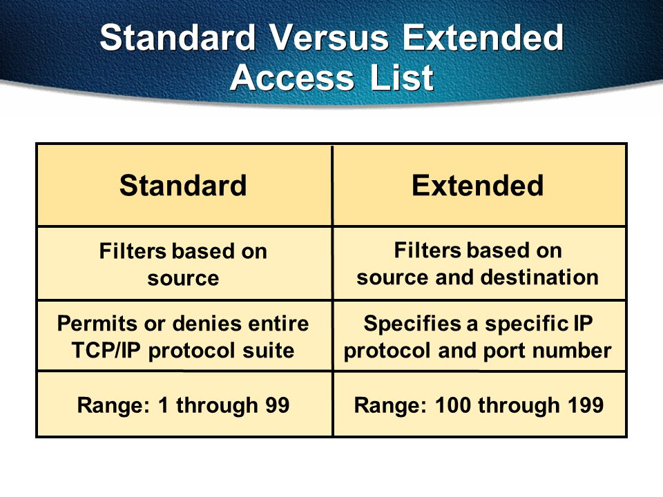 Standard Versus Extended Access List