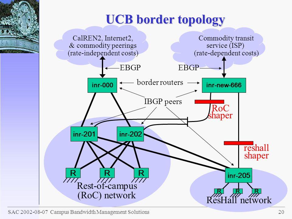 UCB border topology RoC shaper reshall shaper