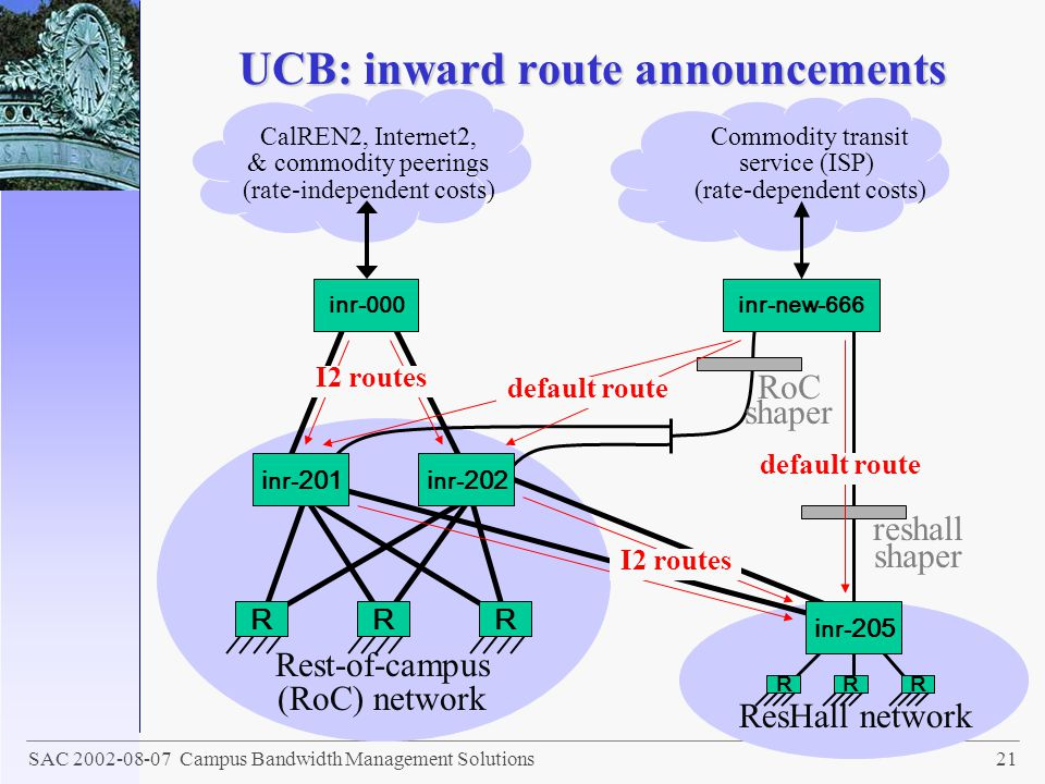 UCB: inward route announcements
