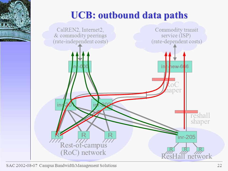 UCB: outbound data paths