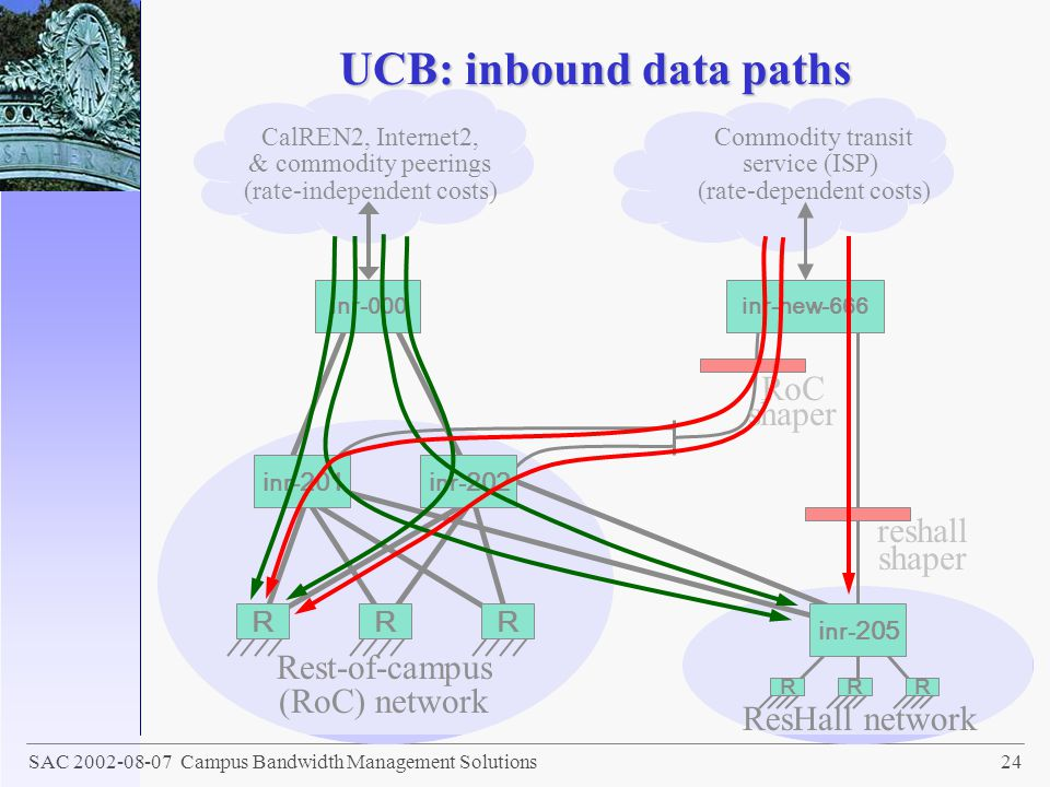 UCB: inbound data paths