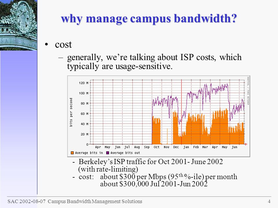 why manage campus bandwidth