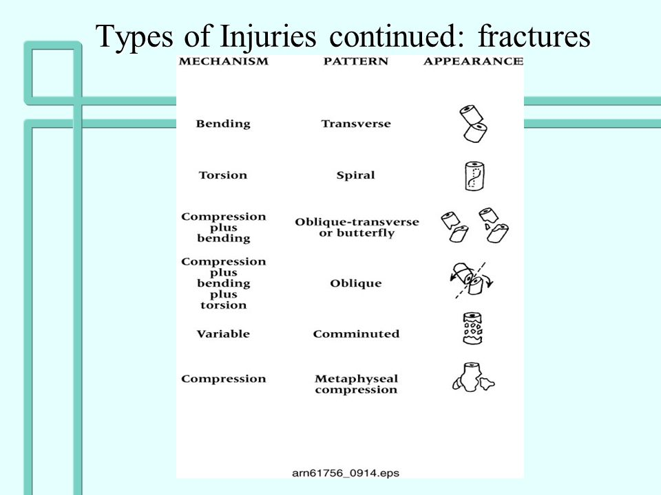 Types of Injuries continued: fractures