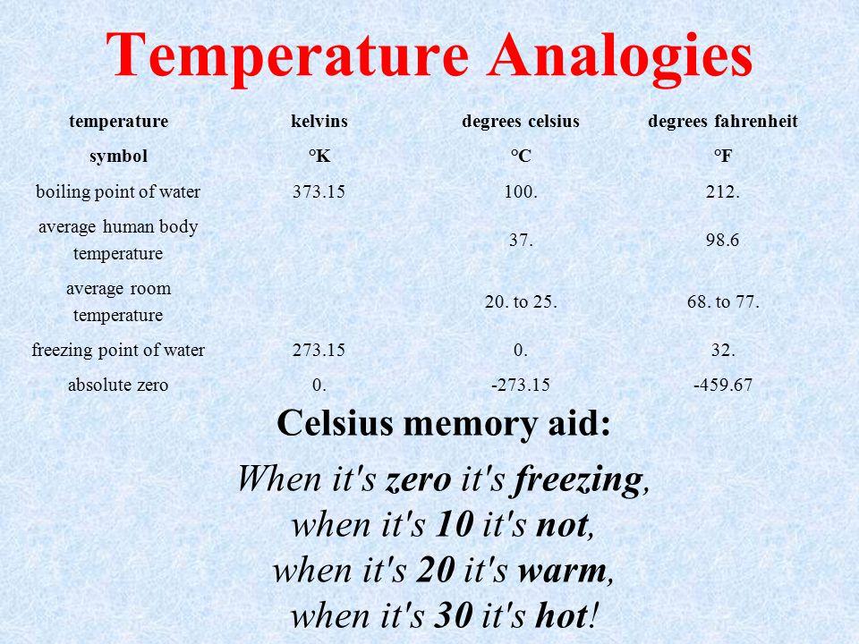 Temperature Analogies