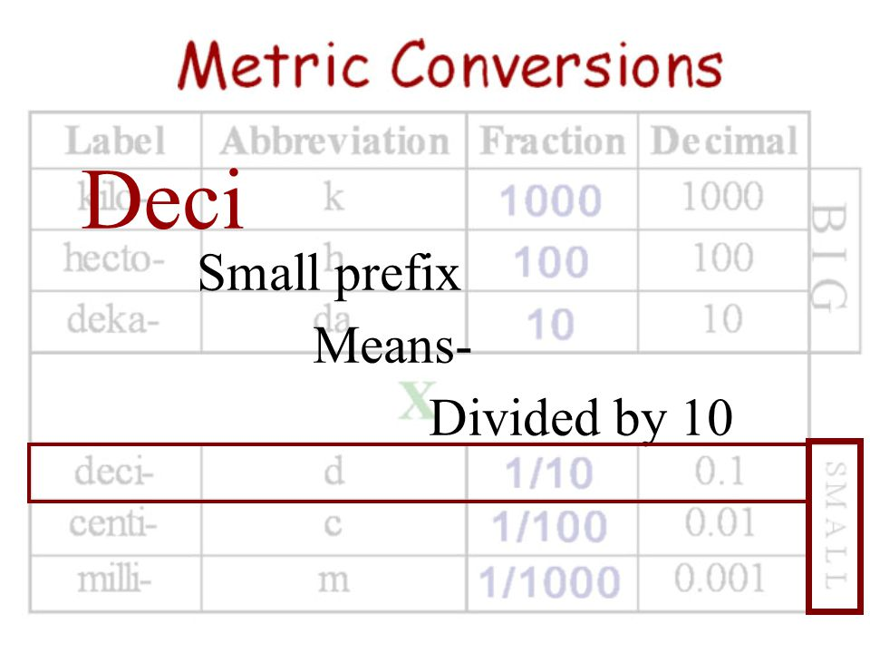 Deci Small prefix Means- Divided by 10