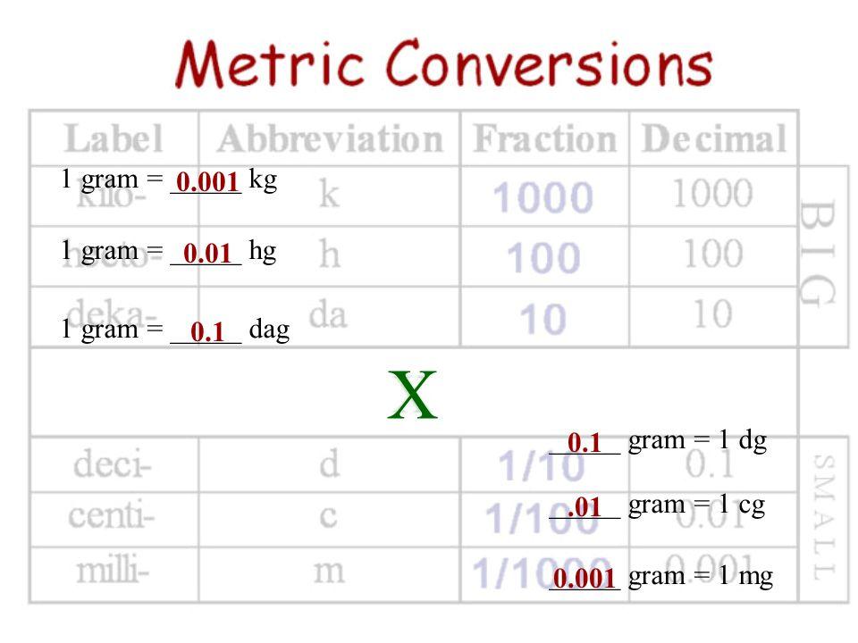 X 1 gram = _____ kg 0.001 1 gram = _____ hg 0.01 1 gram = _____ dag