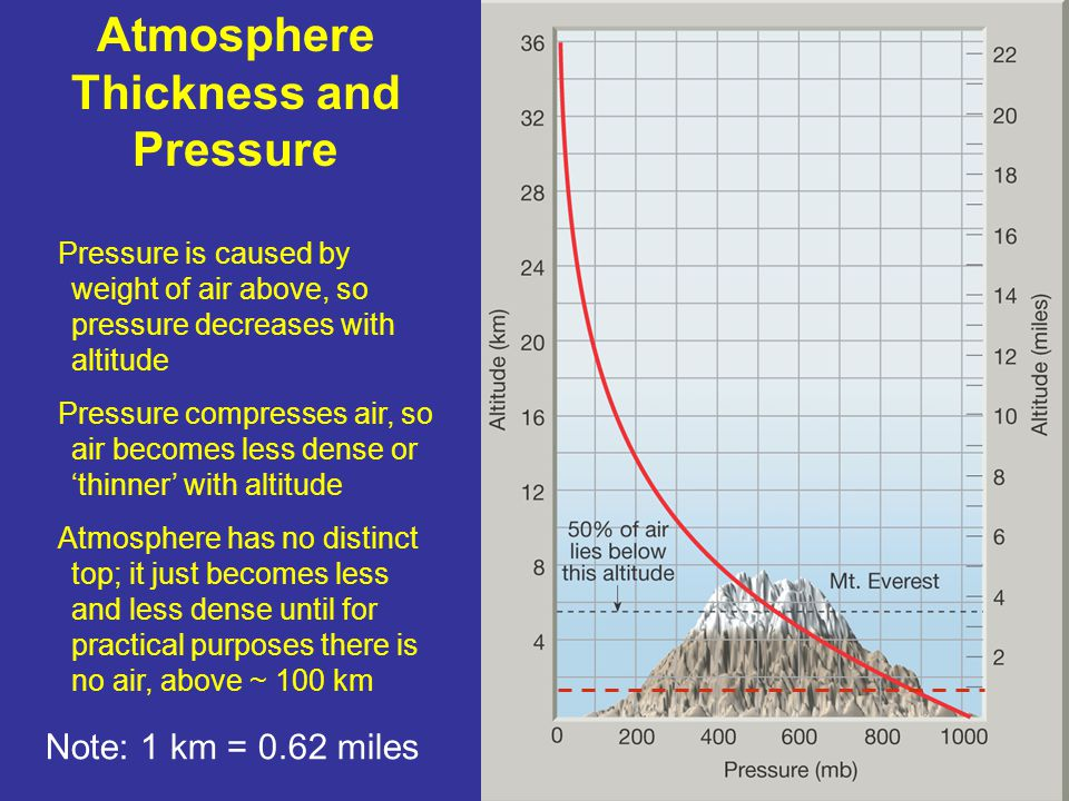Atmosphere Thickness and Pressure