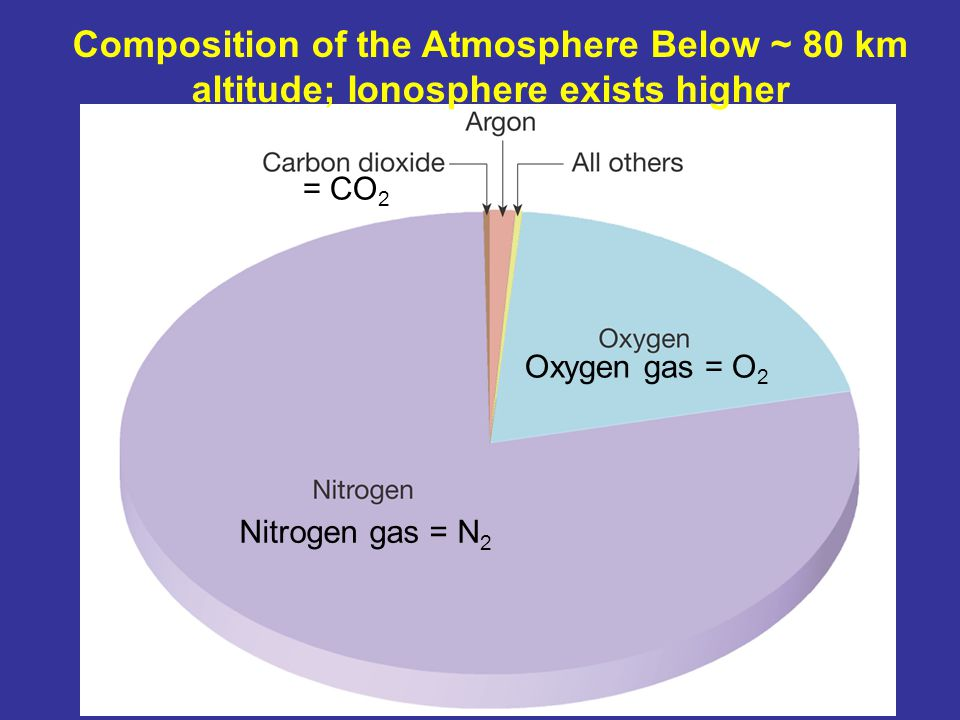 Composition of the Atmosphere Below ~ 80 km altitude; Ionosphere exists higher