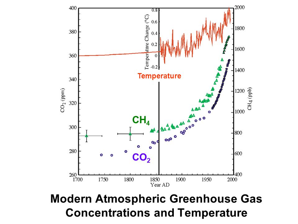 Modern Atmospheric Greenhouse Gas Concentrations and Temperature