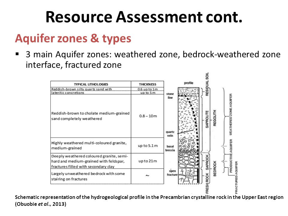 Resource Assessment cont.