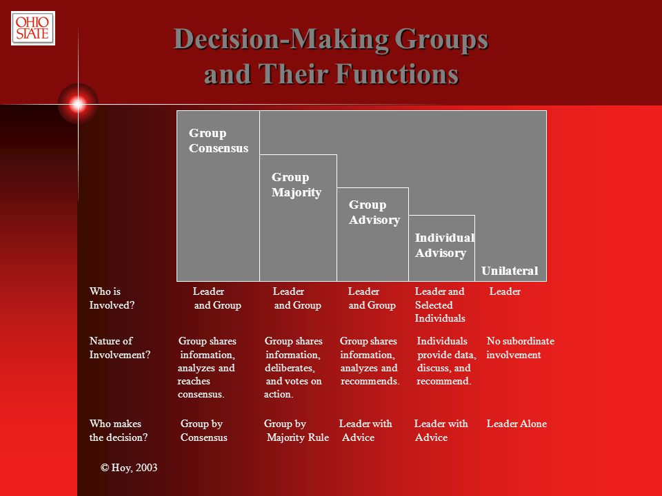 Decision-Making Groups