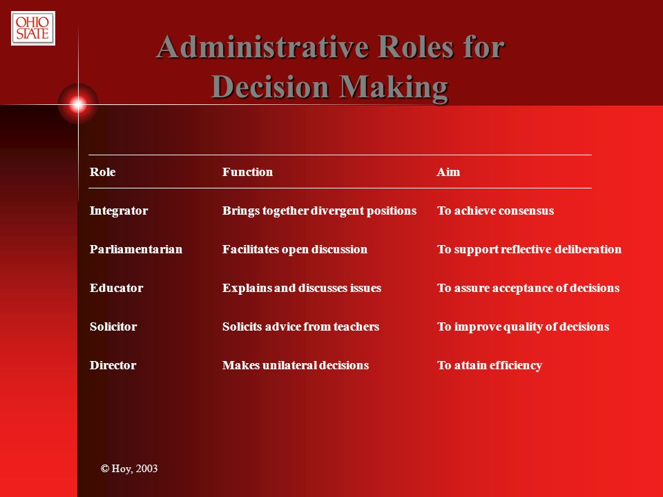 Administrative Roles for