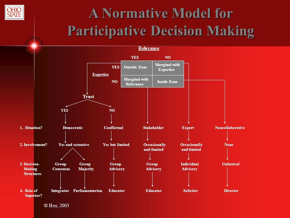 Participative Decision Making