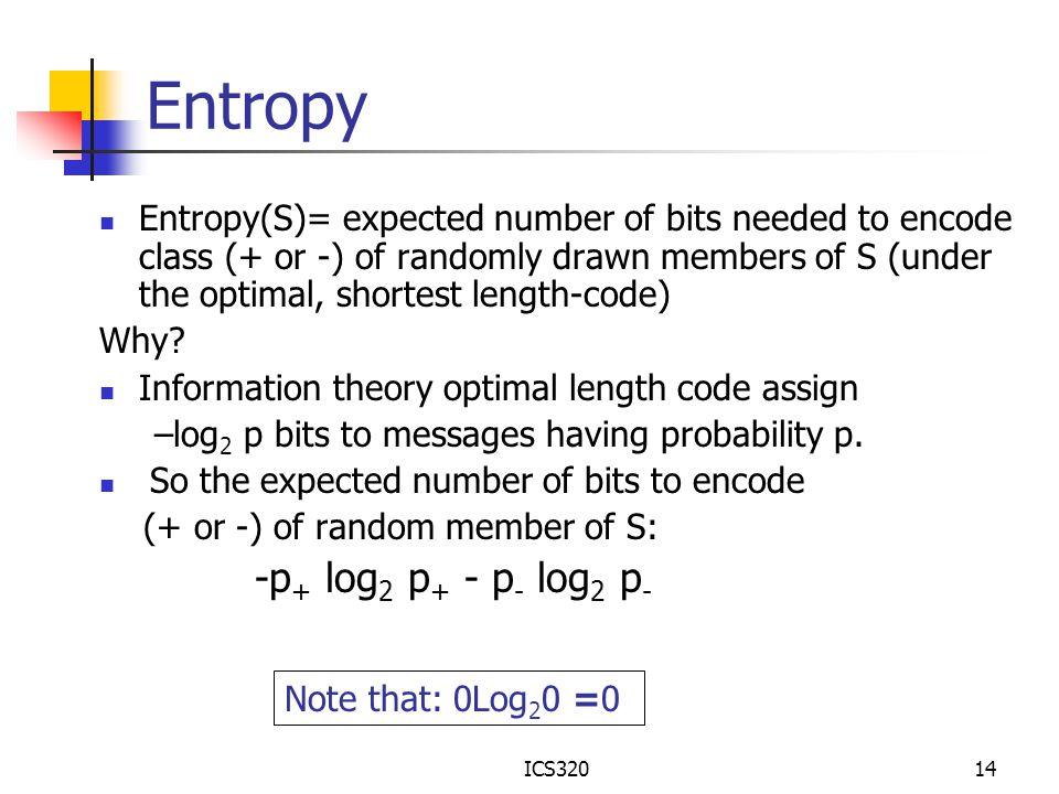Entropy -p+ log2 p+ - p- log2 p-