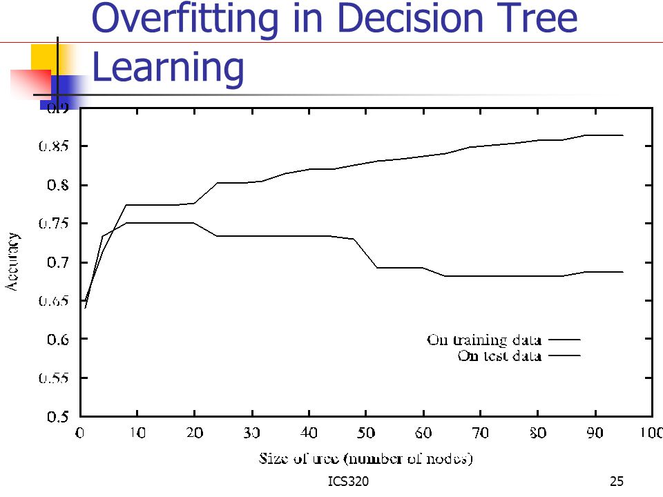 Overfitting in Decision Tree Learning