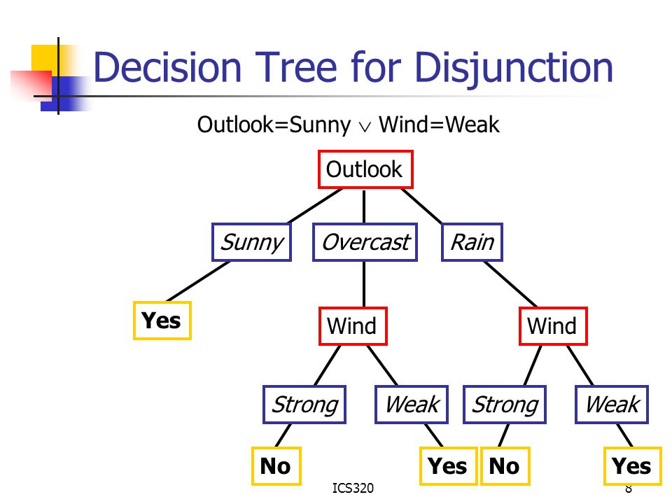 Decision Tree for Disjunction