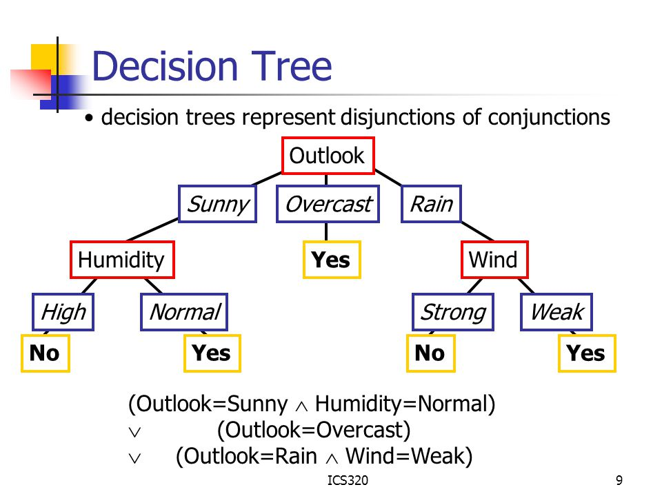 Decision Tree decision trees represent disjunctions of conjunctions