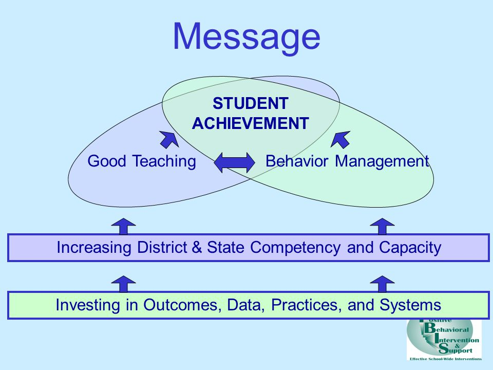 Message STUDENT ACHIEVEMENT Good Teaching Behavior Management