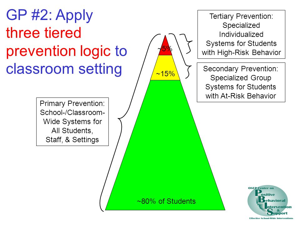 GP #2: Apply three tiered prevention logic to classroom setting