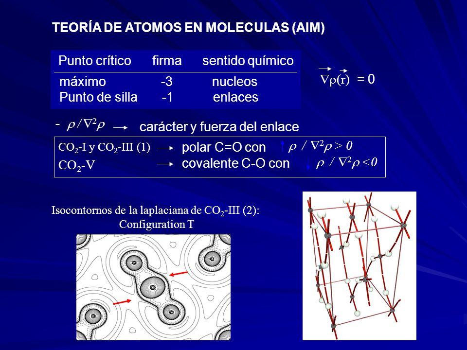 TEORÍA DE ATOMOS EN MOLECULAS (AIM)