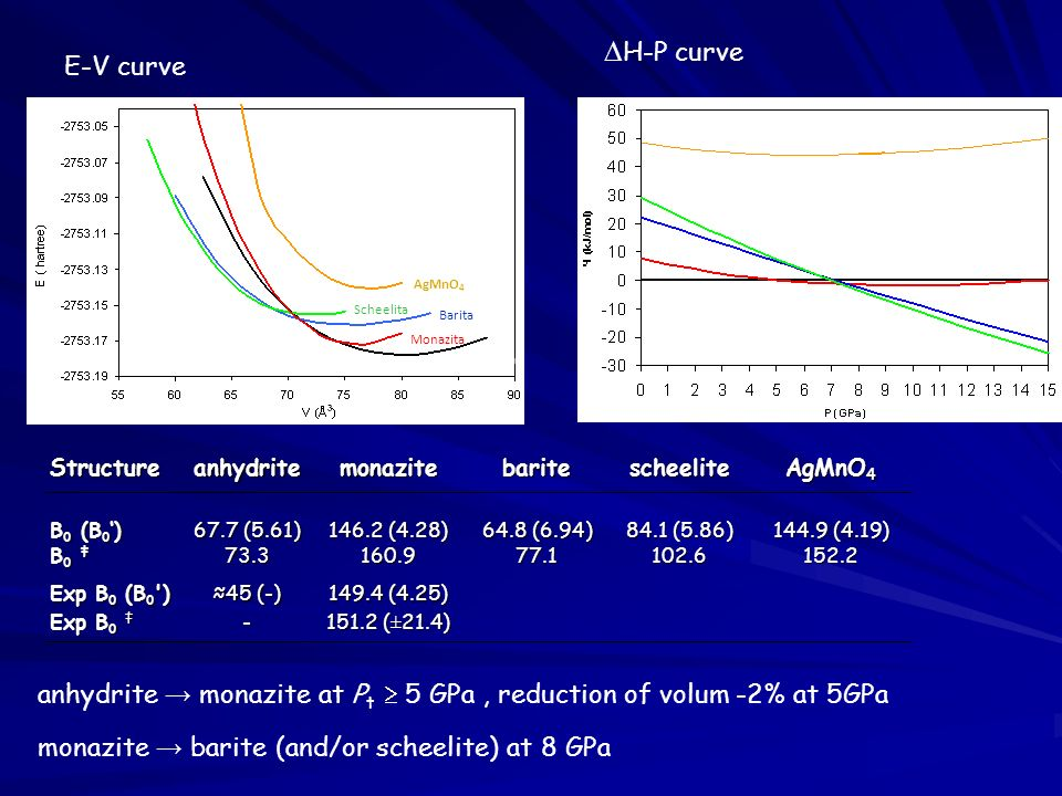 H-P curve E-V curve. Monazita. Anhidrita. Barita. Scheelita. AgMnO4.  Structure. anhydrite.