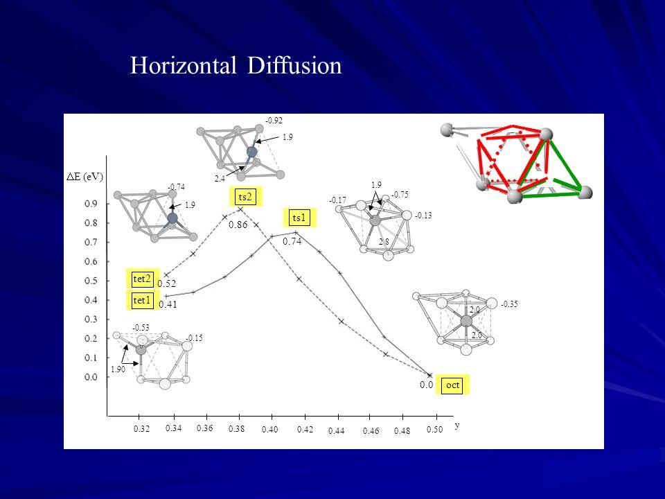 Horizontal Diffusion tet1 oct1 tet2 oct2 DE (eV) ts2 ts1 tet2 tet1 oct
