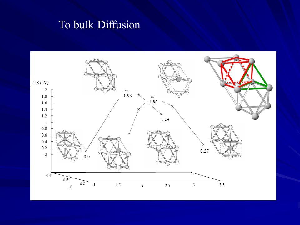 To bulk Diffusion DE (eV) z ts1 ts2 1.93 1.80 tet1 1.14 tet2 0.63 0.27