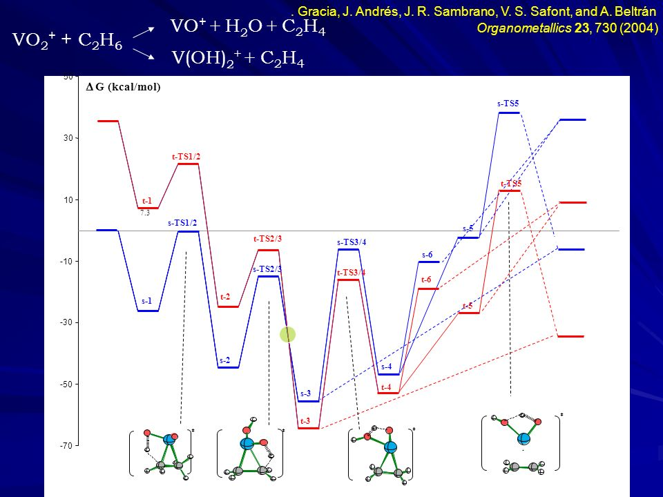 VO+ + H2O + C2H4 VO2+ + C2H6 V(OH)2+ + C2H4