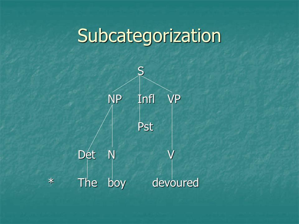Subcategorization S NP Infl VP Pst Det N V * The boy devoured