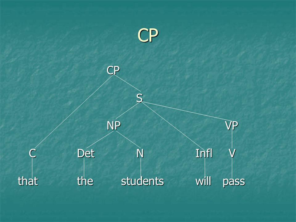 CP CP S NP VP C Det N Infl V that the students will pass
