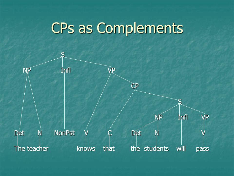 CPs as Complements S NP Infl VP CP NP Infl VP Det N NonPst V C Det N V