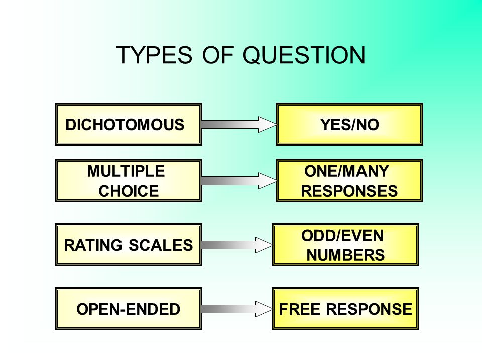 TYPES OF QUESTION DICHOTOMOUS YES/NO MULTIPLE CHOICE ONE/MANY