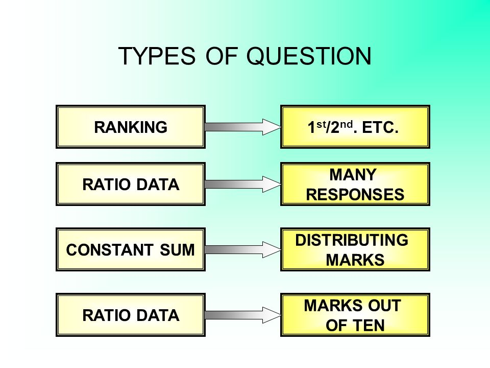 TYPES OF QUESTION RANKING 1st/2nd. ETC. RATIO DATA MANY RESPONSES