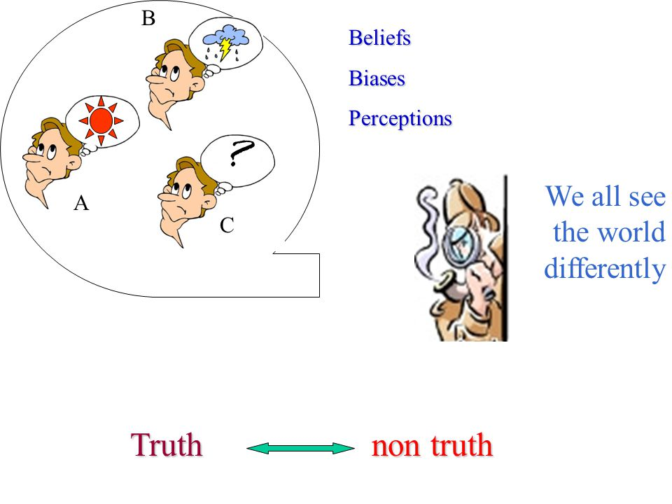 Truth non truth We all see the world differently B Beliefs Biases