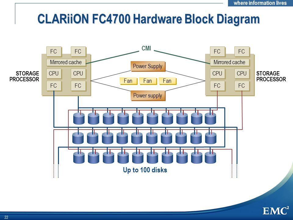 CLARiiON FC4700 Hardware Block Diagram