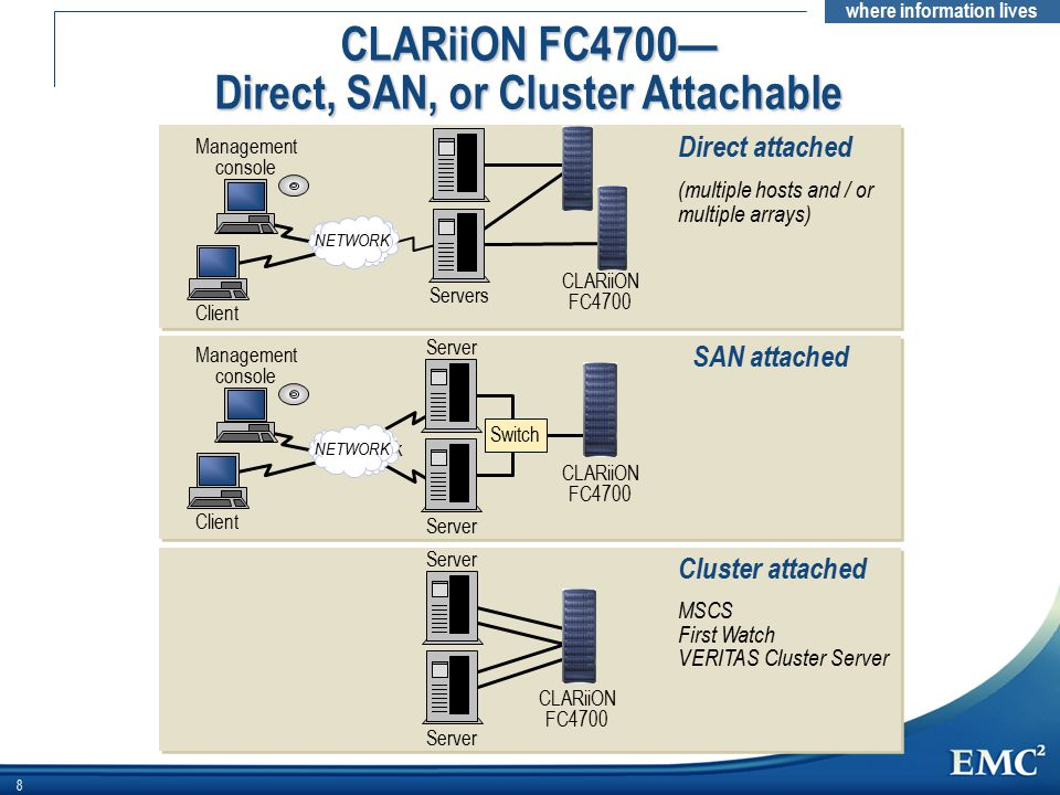 CLARiiON FC4700— Direct, SAN, or Cluster Attachable