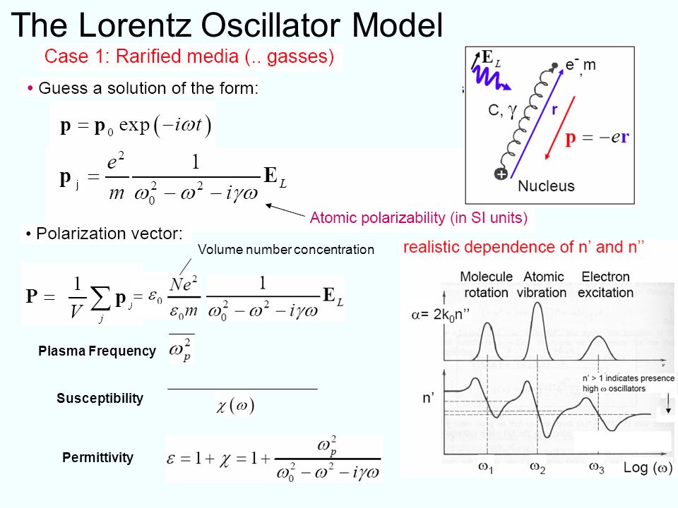 The Lorentz Oscillator Model