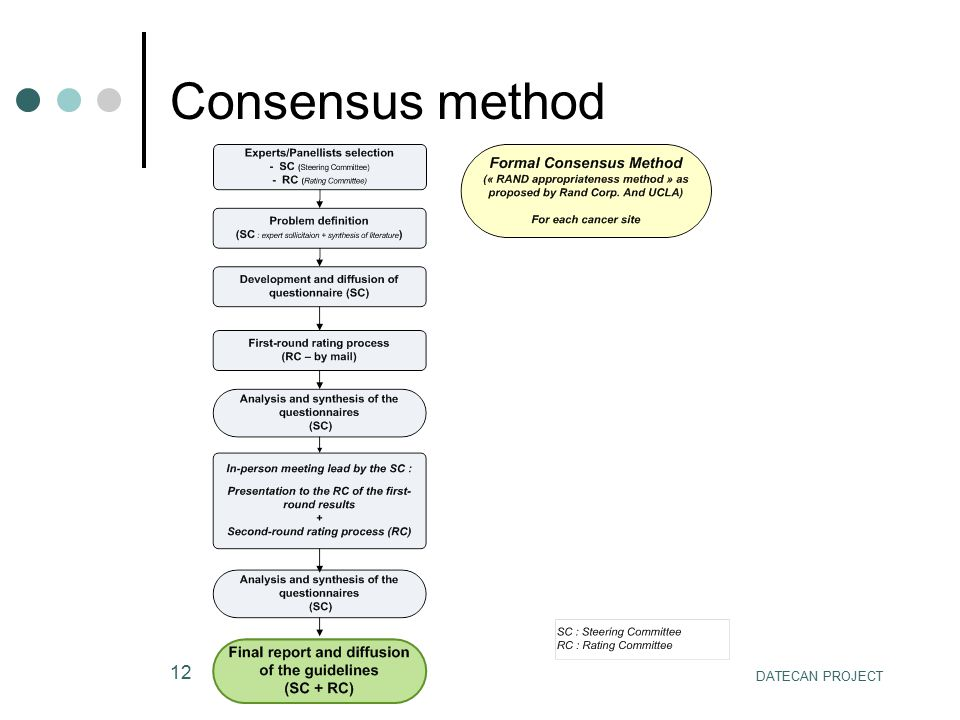 Consensus method DATECAN PROJECT