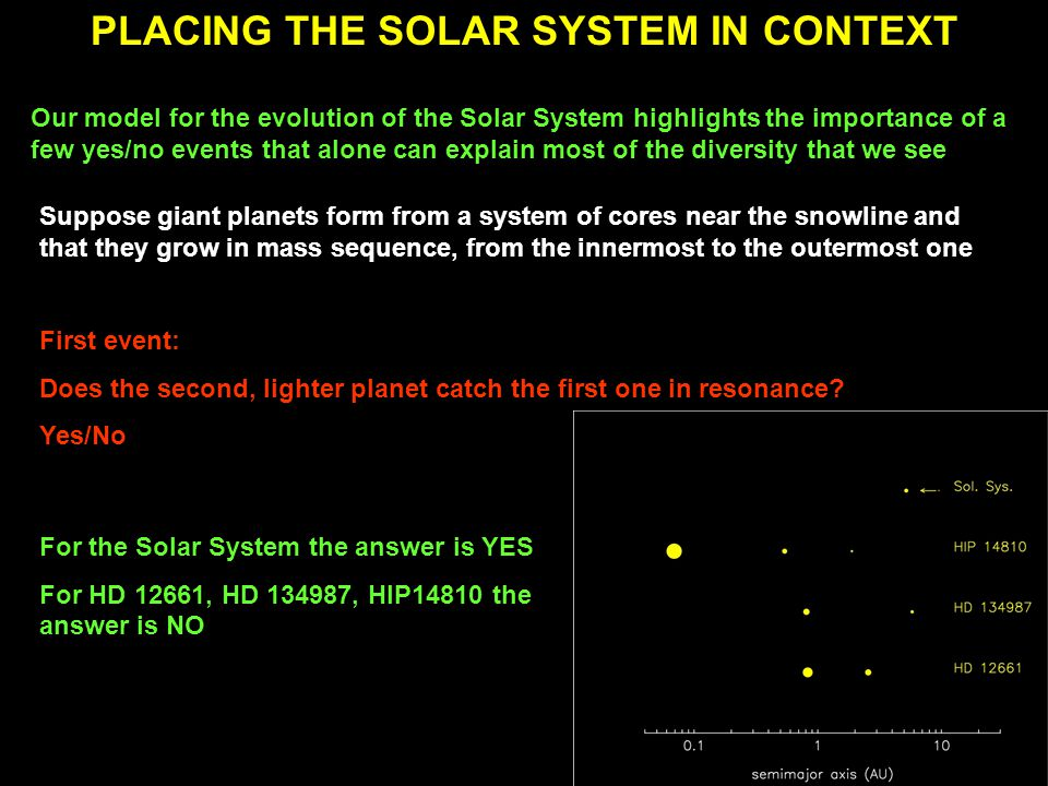 PLACING THE SOLAR SYSTEM IN CONTEXT