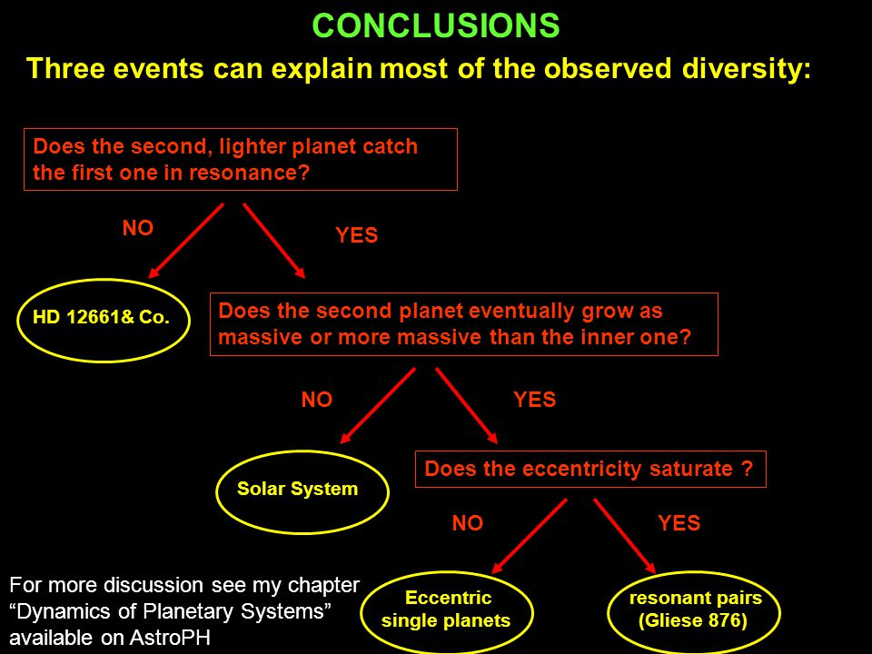 Eccentric single planets resonant pairs (Gliese 876)