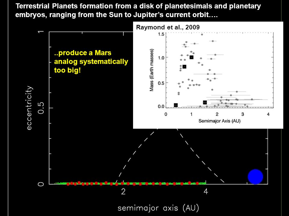 ..produce a Mars analog systematically too big!