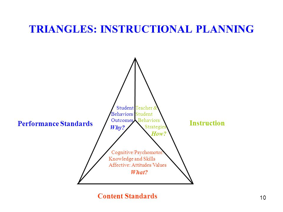 TRIANGLES: INSTRUCTIONAL PLANNING